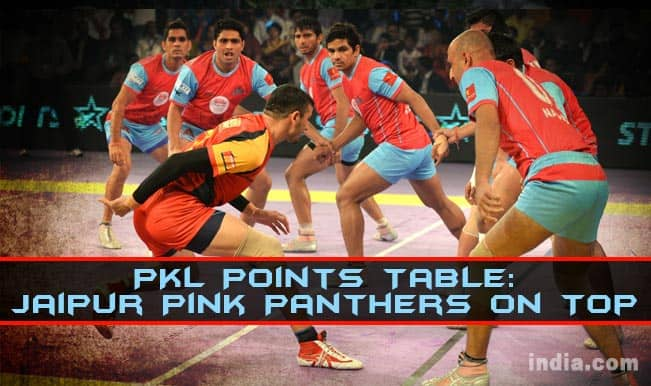 Pro Kabaddi League 2014 Points Table: PKL 2014 Team Standings and Positions