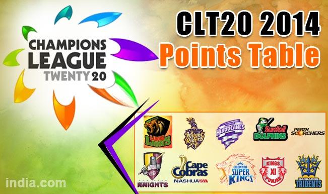 Champions League T20 2014 Points Table