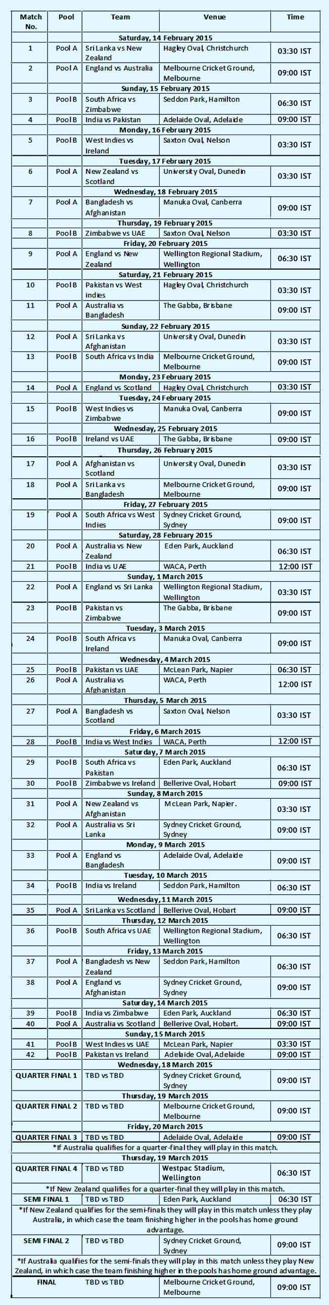 ICC-Cricket-World-Cup-2015-ist