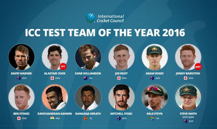 Have a look at complete ICC Test Team of the Year 2016 and ICC ODI Team of the Year 2016