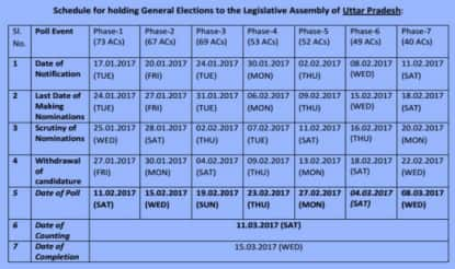 Uttar Pradesh Assembly Election 2017 Dates announced by Election Commission