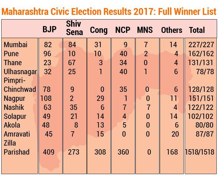 maha-polls-2