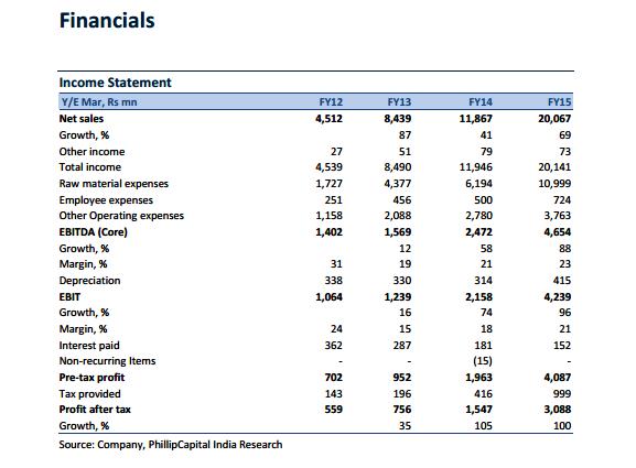 Patanjali's finances
