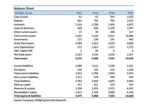 Patanjali's Balance Sheet from 2012-2016
