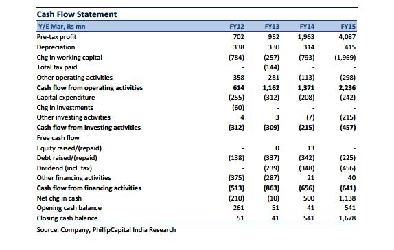 Patanjali's cash flow
