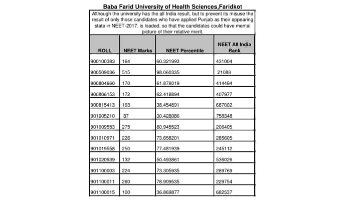 NEET 2017 All India Merit List: BFUHS releases list of NEET 2017 candidates who have appeared from Punjab on its official website, check list here