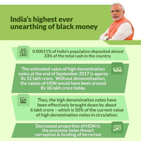 Unearthing of black money after demonetisation