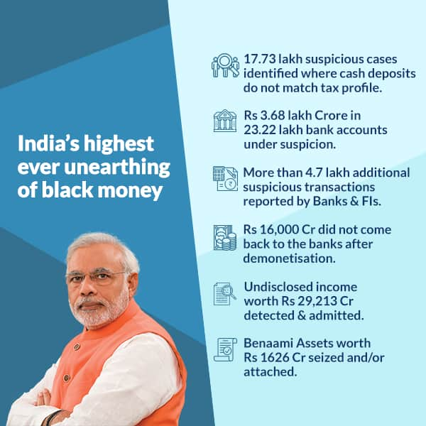 India's highest ever unearthing of black money