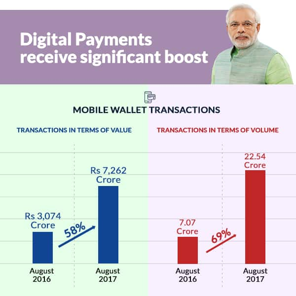Mobile wallet transactions jump