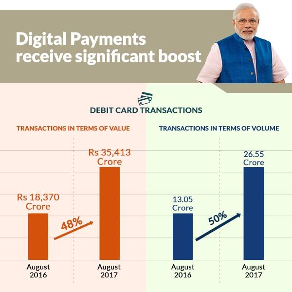 Debit card transactions jump