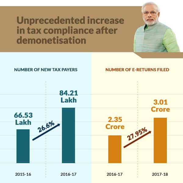 Increase in tax compliance