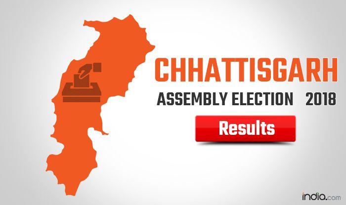 Chhattisgarh Assembly Election 2018: Congress Set For Landslide Win