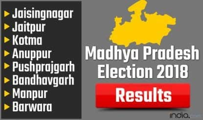 Madhya Pradesh Election 2018 Results: Jaisingnagar, Jaitpur, Kotma, Anuppur, Pushprajgarh, Bandhavgarh, Manpur, Barwara Vote Counting Live Updates