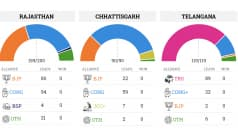 Assembly Elections 2018: Congress has the Edge in See-Saw Battles in Rajasthan, Madhya Pradesh; Wrests Chhattisgarh from BJP