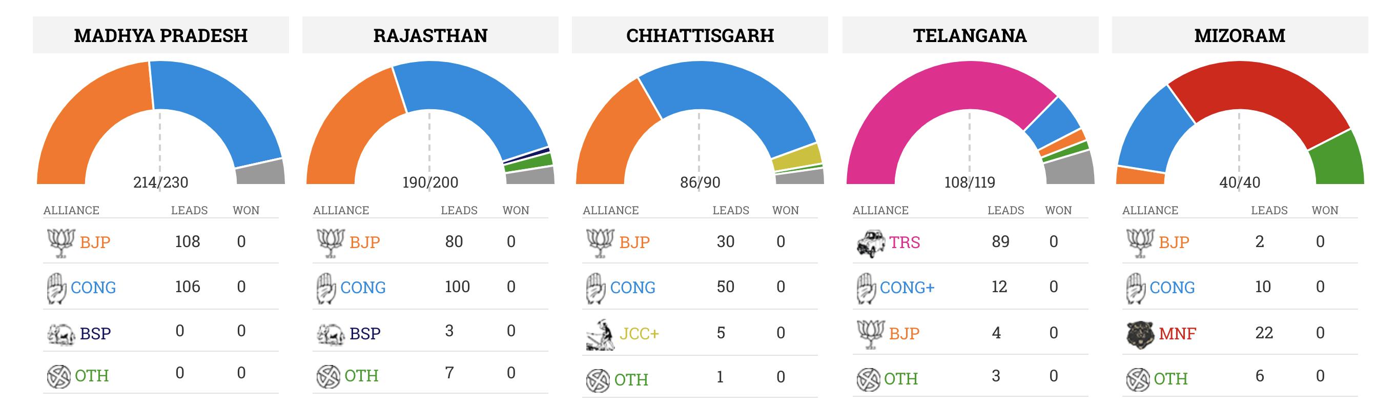 Assembly Elections 2018: Congress Leading in Chhattisgarh, Rajasthan; BJP Ahead in Madhya Pradesh