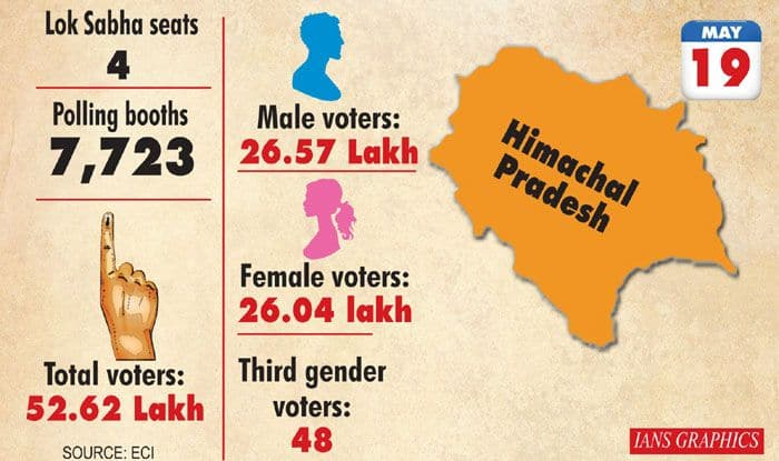 Lok Sabha Elections 2019 Himachal Pradesh: Phase-VII. Photo Courtesy: IANS