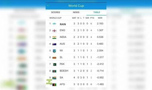 Icc Cricket World Cup 2019 Fans Put Rain On Top Of Points Table