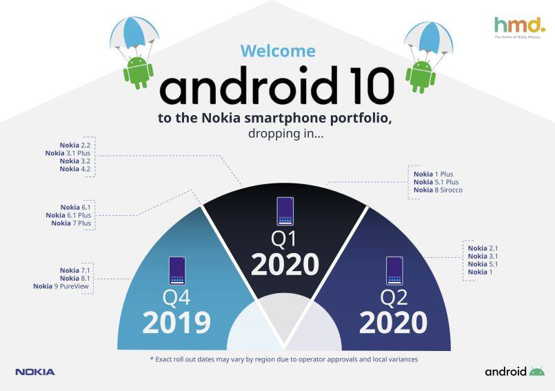 Nokia shares Android 10 update roadmap for all smartphones including Nokia 1, Nokia 8 Sirocco