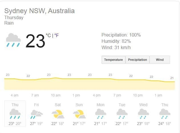 Sydney weather report Thursday, India Women, England Women, IND-W vs ENG-W Semifinal 1 Dream11 Tips, India Women vs England Women Dream11 Tips and Prediction, India Women vs England Women news, Sydney Cricket Ground, IN-W vs EN-W Predicted XI, Pitch Report, Live streaming IND-W vs ENG-W, Hotstar, India Women vs England Women semifinal 1 live, India Women vs England Women semifinal 1 live streaming, India Women vs England Women where to watch, India Women vs England Women semifinal 1 where to watch news, IND-W vs ENG-W semifinal 1, IND-W vs ENG-W T20I news, IND-W vs ENG-W semifinal 1 T20I live streaming, IND-w vs ENG-W semifinal1 T20I live streaming news, India Women vs England Women live cricket score, IND-W vs ENG-W semifinal 1 live score news, ind-w vs eng-w T20I Sydney, ind-w vs eng-w semifinal T20I Sydney news, ind-w vs eng-w dream11 team, india vs england dream11 team, ind-w vs eng-w T20I dream11 team, India Women vs England Women Dream11 Team, IND-w vs ENG-W, India vs England news, ICC women's t20 world cup 2020 news, Online Cricket Streaming - India Women vs England Women, Cricket Live Streaming - ICC women's T20 World Cup 2020, Live Cricket Streaming - IND-W vs ENG-W T20 World Cup