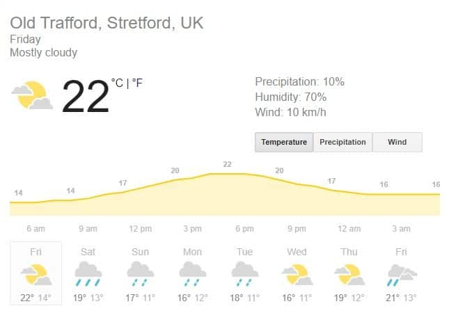 Manchester Weather Forecast, Manchester Weather Prediction, England vs West Indies 3rd Test, Day 1 Weather prediction, England vs West Indies, Cricket News, Eng v WI live score, Eng v WI live streaming, Old Trafford news