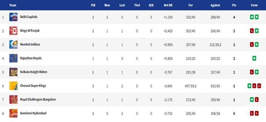 IPL 2020 Updated Points Table, Orange Cap 2020, Purple Cap 2020, IPL 2020 news, IPL 2020 schedule, IPL 2020 results, KKR vs SRH, KKR vs SRH news, KKR vs SRH highlights, KKR vs SRH results, IPL 13, Dream11 IPL