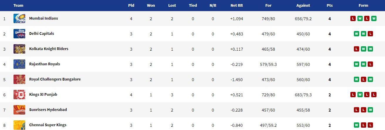 IPL 2020 Updated Points Table, Orange Cap 2020, Purple Cap 2020, IPL 2020 news, IPL 2020 schedule, IPL 2020 results, KXIP vs MI, KXIP vs MI news, KXIP vs MI highlights, KXIP vs MI results, IPL 13, Dream11 IPL, Dream11 IPL 2020, IPL 2020 latest news, IPL 2020 points table, IPL 2020 latest points table, IPL updated points table, Check the latest points table after the match no. 11 of the IPL 2020 between Rajasthan Royals and Kolkata Knight Riders and also see the Orange Cap and Purple Cap holders in the Indian Premier league. KXIP vs MI live cricket score, KXIP vs MI live cricket updates, KXIP vs MI live cricket streaming, KXIP vs MI 2020 dream11 prediction, KXIP vs MI live cricket streaming, KXIP vs MI 2020, KXIP vs MI head to head, KXIP vs MI playing 11, KXIP vs MI prediction, KXIP vs MI dream11, KXIP vs MI 2020 squad, KXIP vs MI 2020 playing 11, KXIP vs MI live score, KXIP vs MI live cricket score and updates, KXIP vs MI dream11 best team, Kings XI Punjab vs Mumbai Indians live score, Kings XI Punjab vs Mumbai Indians live updates, dc vs kxip, Rajasthan Royals vs Kolkata Knight Riders live score, dc vs kxip live, Kings XI Punjab vs Mumbai Indians live cricket score, Rajasthan Royals vs Kolkata Knight Riders live streaming, KXIP vs MI match 13 live cricket score, live cricket streaming, live streaming, live cricket online, Kings XI Punjab vs Mumbai Indians live, Kings XI Punjab vs Mumbai Indians live match, Kings XI Punjab vs Mumbai Indians live stream, Kings XI Punjab vs Mumbai Indians score, Rajasthan Royals vs Kolkata Knight Riders Dream11 IPL score, cricket score, live score, live cricket score, Rajasthan Royals vs Kolkata Knight Riders, RR vs KKR live score, Kings XI Punjab vs Mumbai Indians T20 live score, Rajasthan Royals vs Kolkata Knight Riders live streaming, disney hotstar, star sports 1, hotstar live cricket, jio live cricket, jio cricket dream11 ipl hotstar dream11 ipl, star sports dream11 ipl 200, KXIP vs MI score, Kings XI Punjab vs Mumbai Indians Dre
