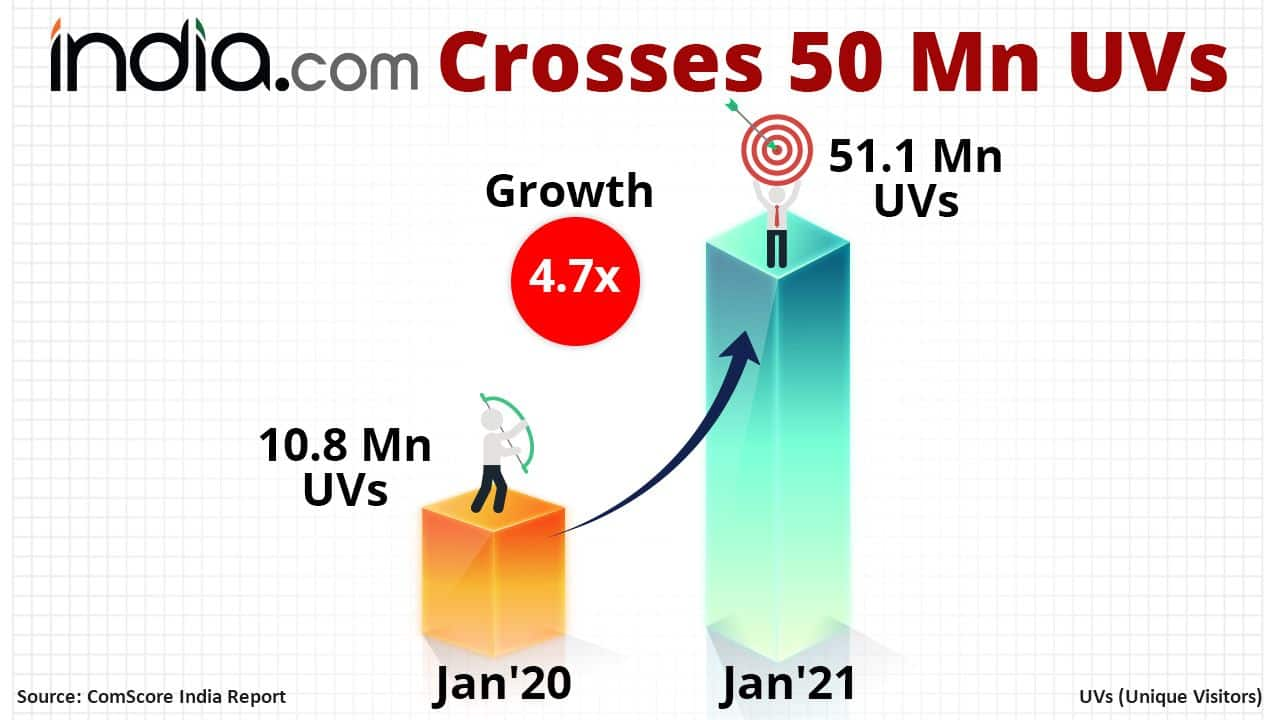 India.com Hits 50 Million Monthly Unique Visitor Mark in January 2021 comScore India Ranking