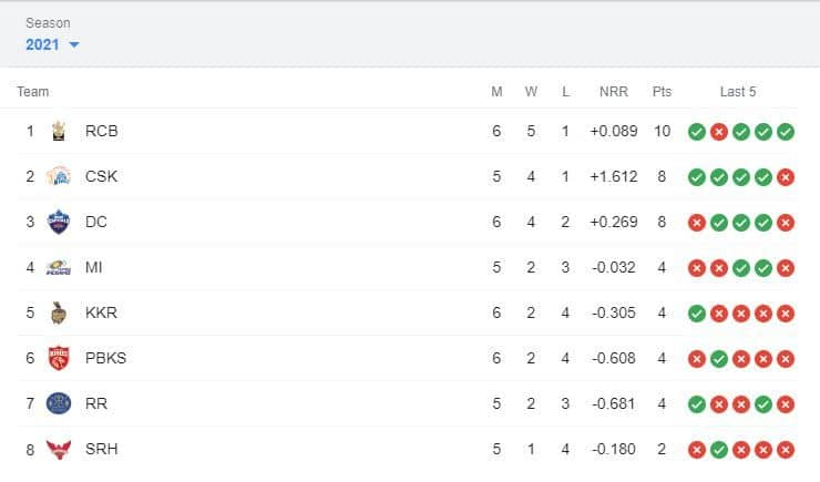 IPL 2021 Points Table, IPL 2021 Points Table Latest, IPL 2021 Points Table List Today, IPL 2021 Points Table orange cap, IPL 2021 purple cap, IPL 2021 orange cap, IPL 2021 Points Table and matches, IPL 2021 Points Table Updated, IPL 2021 points table today, IPL 2021 points table list, IPL 2021 points table stats, IPL 2021 points table all team, IPL 2021 points table orange cap, IPL 2021 points table DC vs RCB, Orange Cap 2021, Purple Cap 2021, IPL 2021 news, IPL 2021 results, PL 2021 points table list, IPL 2021 points table prediction, IPL 2021 Points Table orange cap, IPL 2021 Points Table purple cap, IPL 2021 points table today match, IPL 2021 points table orange cap, IPL 2021 points table purple cap, IPL points table 2021, IPL 2021 points table new, Harshal Patel, Shikhar Dhawan, Glenn Maxwell, Faf du Plessis, Jonny Bairstow, Rohit Sharma, IPL 2021 live, IPL 2021 live score, IPL 2021 points table, IPL 2021 latest points table, IPL 2021 schedule, IPL 2021 match list, IPL 2021 purple cap, IPL 2021 latest news, IPL 2021 orange cap, IPL 2021 today match prediction, DC vs RCB, DC vs RCB news, DC vs RCB results, IPL 14, VIVO IPL, VIVO IPL 2021 Points table, VIVO IPL points table, DC vs RCB live score, DC vs RCB points table ipl, DC vs RCB head to head, DC vs RCB 2021, DC vs RCB scorecard, DC vs RCB live, DC vs RCB prediction, DC vs RCB dream11 prediction, DC vs RCB highlights, IPL points table 2021 schedule, IPL points table latest update, IPL points table new, latest cricket news, DC vs RCB dream 11 prediction, DC vs RCB live, DC vs RCB pitch report, DC vs RCB prediction, Delhi Capitals vs Royal Challengers Bangalore, Delhi Capitals vs Royal Challengers Bangalore head to head, Delhi Capitals vs Royal Challengers Bangalore live score, Delhi Capitals vs Royal Challengers Bangalore prediction, Delhi Capitals vs Royal Challengers Bangalore points table, Delhi Capitals vs Royal Challengers Bangalore players list, Delhi Capitals vs Royal Challengers Bangalore match prediction, Delhi Capitals vs Royal Challengers Bangalore dream11 team prediction, Harshal Patel, Harshal Patel Orange Cap 2021, Harshal Patel IPL 2021 Purple Cap, Harshal Patel IPL Orange Cap, Harshal Patel Delhi Capitals, Harshal Patel IPL team, Harshal Patel records, Delhi Capitals, Delhi Capitals Match report, Delhi Capitals vs Royal Challengers Bangalore, Delhi Capitals vs Royal Challengers Bangalore IPL 2021, Delhi Capitals IPL 2021, Harshal Patel wife, Harshal Patel IPL 2021 price, Harshal Patel IPL 2021, Harshal Patel stats, Harshal Patel captain, Delhi Capitals IPL 2021, Delhi Capitals team 2021, Delhi Capitals owner, Delhi Capitals captain 2021, Delhi Capitals team 2021 players list, Delhi Capitals players, Delhi Capitals vs Royal Challengers Bangalore match report, Delhi Capitals playing 11, Delhi Capitals squad 2021, Harshal Patel news, Harshal Patel vs Royal Challengers Bangalore, Delhi Capitals vs Royal Challengers Bangalore, Delhi Capitals team 2021, Delhi Capitals IPL 2021, Delhi Capitals playing 11, Delhi Capitals Harshal Patel, Delhi Capitals vs Royal Challengers Bangalore ipl 2021, IPL 2021, IPL 2021 schedule, IPL 2021 live score, IPL 2021 points table, IPL 2021 score, IPL 2021 match list, IPL 2021 auction date, IPL 2021 highlights, IPL 2021 live match, IPL 2021 score, IPL 2021 list, latest cricket news, cricket updates, sports news,