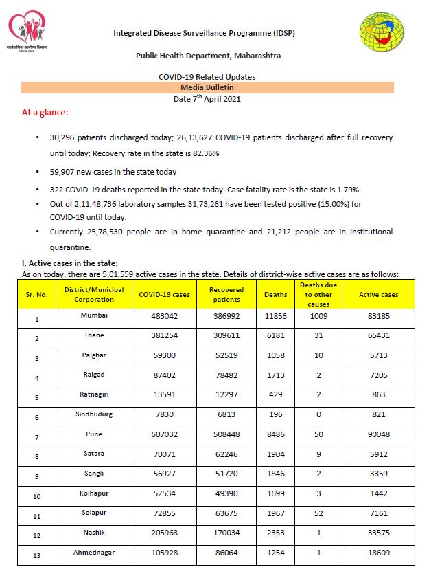Maharashtra COVID tally