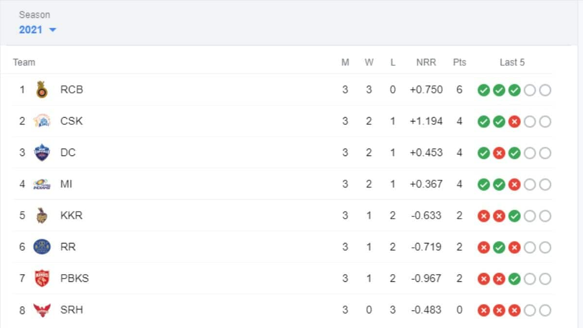 IPL 2021 Points Table Today Latest After DC vs PBKS Match 11 at Wankhede Stadium_Screenshot