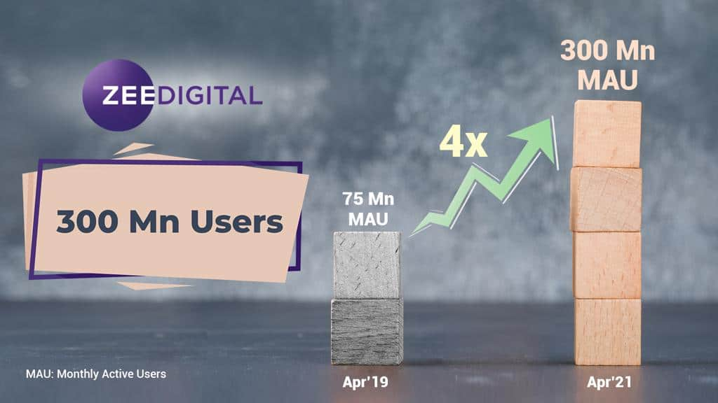ZEE Digital Crosses 300 Million Monthly Active Users, Grows 4x From 75 Million in Just 2 Years