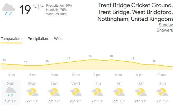 IND vs ENG Weather Forecast, Trent Bridge Weather, Day 5 Weather, India vs England Nottingham Day 5 Weather Forecast, Day 5 Weather Update India vs England, IND vs ENG TV Timing, IND vs ENG 2021, IND vs ENG Preview, India vs England, IND vs ENG 2021 Live Updates, IND vs ENG head to head, IND vs ENG prediction, IND vs ENG live score, IND vs ENG live score, IND vs ENG stadium 2021, IND vs ENG venue, IND vs ENG live scorecard, IND vs ENG fantasy prediction, IND vs ENG India vs England, IND vs ENG , IND vs ENG 11wickets fantasy cricket, IND vs ENG Dream11 Team Prediction, IND vs ENG match prediction, India vs England match schedule, India vs England points table, India vs England live score, India vs England live, India vs England score, India vs England India vs England match list, India vs England team, India vs England, Virat Kohli, Jasprit Bumrah, Rohit Sharma, India vs England, India squad 2021, India players 2021, India live streaming, India India vs England live streaming, IND vs ENG venue, IND vs ENG Prediction, IND vs ENG 2021 Venue, India vs England Live, India vs England time table, India vs England live match, India vs England virat kohli, India vs England news, India vs England news, India vs England updated points table, ODI cricket news, Fantasy Playing Tips - India vs England, Dream11 Team Predicion - India vs England, Fantasy Picks - Dream11 India vs England, India vs England match schedule, India vs England points table, India vs England dream11, India vs England, India vs England live score, India vs England DC, India vs England live, India vs England news, India vs England score, India vs England final, IND vs ENG 2021, IND vs ENG 2021 scorecard, IND vs ENG prediction, IND vs ENG match, IND vs ENG head to head, IND vs ENG India vs England, IND vs ENG live, IND vs ENG last match, IND vs ENG dream 11 team, India vs England 2021, India vs England match, India vs England 3rd Match, India vs England 1st Test, India vs England who will win, India vs Englan