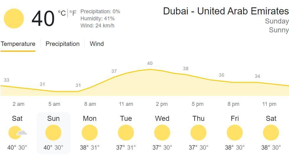 IPL 2021 CSK vs MI Match 30 in Dubai Weather Forecast